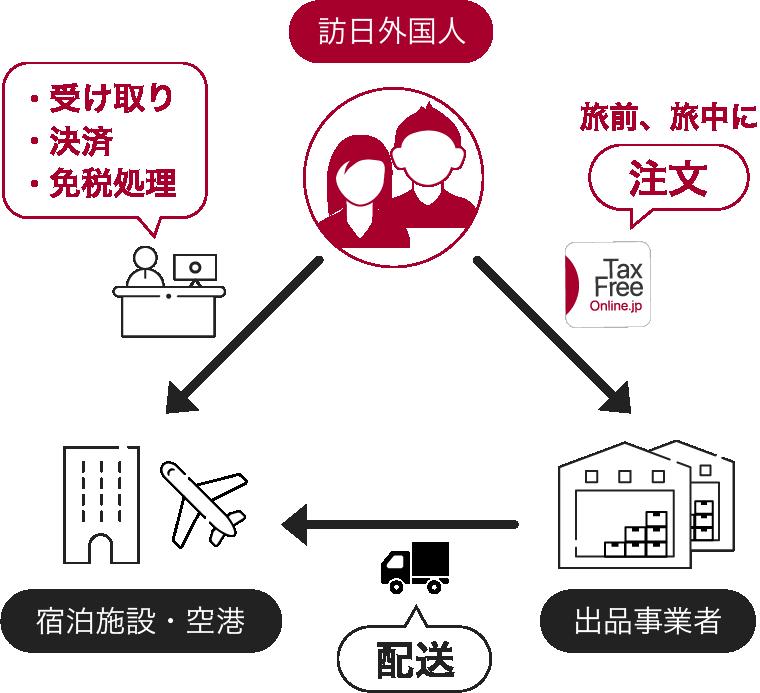 TaxFreeOnline.jpのサービス図
